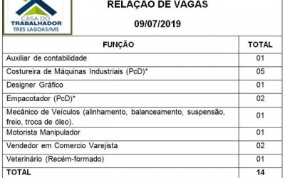 Confira as 14 vagas de emprego disponíveis nesta terça-feira (09) em Três Lagoas