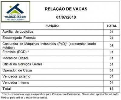 Confira as 18 vagas de emprego disponíveis nesta quinta (01) em Três Lagoas