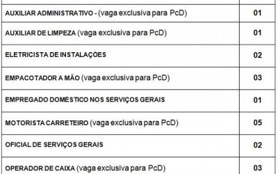 Confira as 24 vagas de emprego disponíveis nesta terça (24) em Três Lagoas
