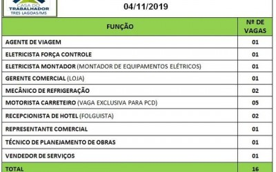 16 vagas de emprego estão disponíveis nesta segunda-feira em Três Lagoas