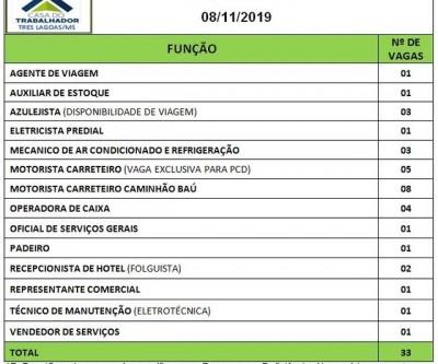 Casa do Trabalhador oferece 33 vagas de emprego nesta sexta-feira em Três Lagoas