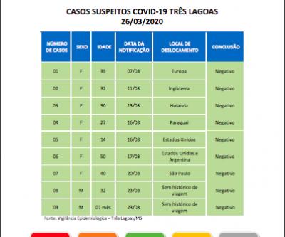 Covid-19: Após medidas de prevenção, Três Lagoas segue sem casos positivos