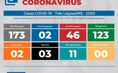 COVID-19 – Três Lagoas registra cinco novos casos confirmados de Coronavírus nesta terça-feira