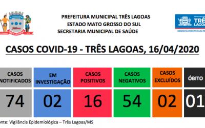 Covid-19: Três Lagoas tem 4 novos casos positivos do novo coronavírus