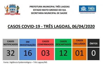 Três Lagoas possui mais 16 novos casos suspeitos para Covid-19
