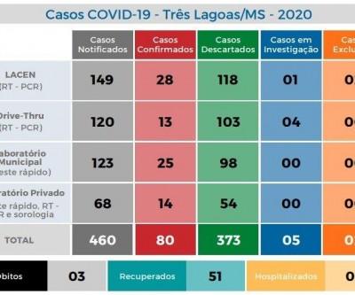 Covid-19: Três Lagoas chega a 80 casos confirmados; 51 pessoas estão recuperadas