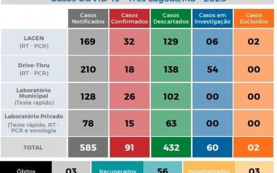 Covid-19: Com mais 07 confirmados, Três Lagoas chega a 91 casos nesta quinta