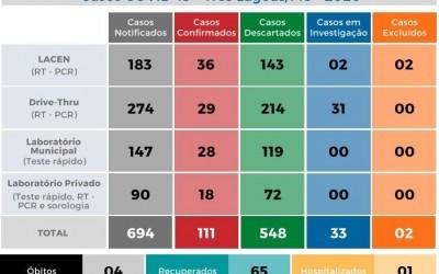 Covid-19: Três Lagoas chega a 111 casos positivos e 65 estão recuperados da doença