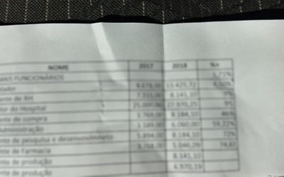 Maior que ganho do governador, Salário do diretor do Hospital Auxiliadora pode passar de R$ 400 mil por ano