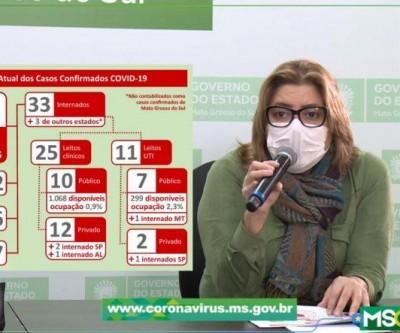 MS chega a 858 casos de coronavírus e tem quase 2 mil à espera de 'encerramento'