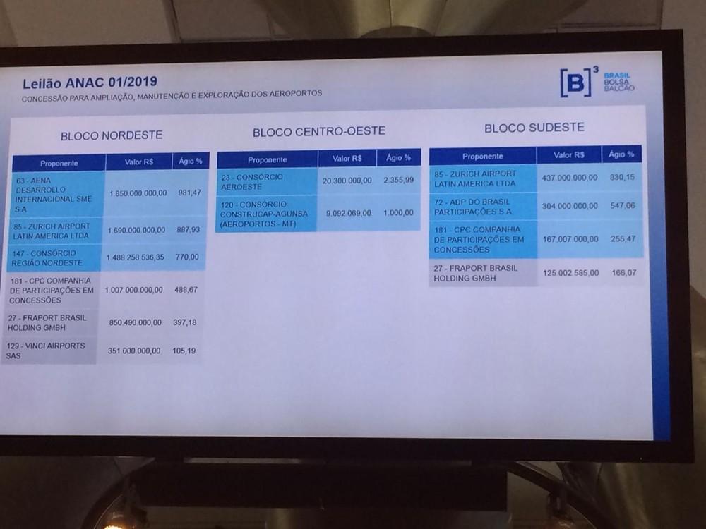 Governo arrecada R$ 2,377 bilhões à vista com leilão de 12 aeroportos