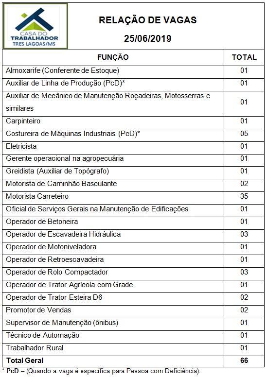 Casa do trabalhador de Três Lagoas oferece 66 vagas de emprego nesta terça (25)