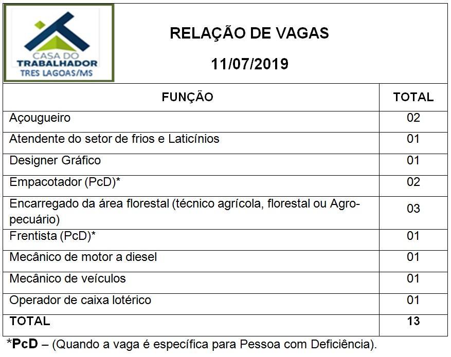 Confira as 13 vagas de emprego disponíveis nesta quinta-feira (11) em Três Lagoas