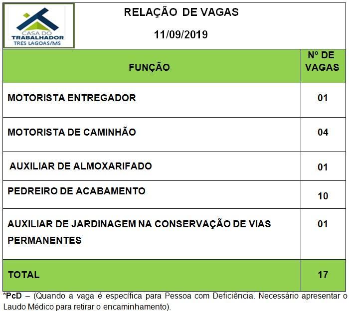 Confira as 17 vagas de emprego disponíveis nesta quarta (11) em Três Lagoas
