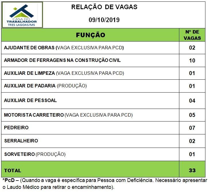 Confira as 33 vagas de emprego disponíveis nesta quarta (09) em Três Lagoas
