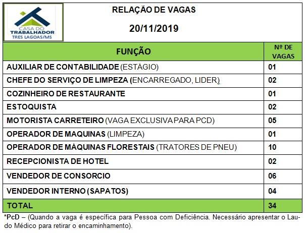 Confira as 34 vagas de emprego disponíveis nesta quarta (20) em Três Lagoas