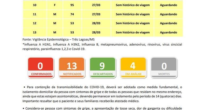Com mais dois novos casos, Saúde de Três Lagoas passa a investigar 4 notificações suspeitas de Covid-19