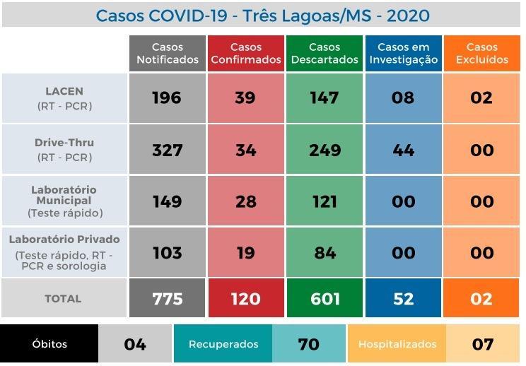 Três Lagoas registra mais 7 novos casos positivos nesta quinta-feira